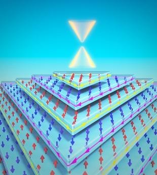 Новый материал MnBi2Te4, сочетающий антиферромагнитные (противоположно направленные магнитные моменты) и топологические свойства – конус Дирака