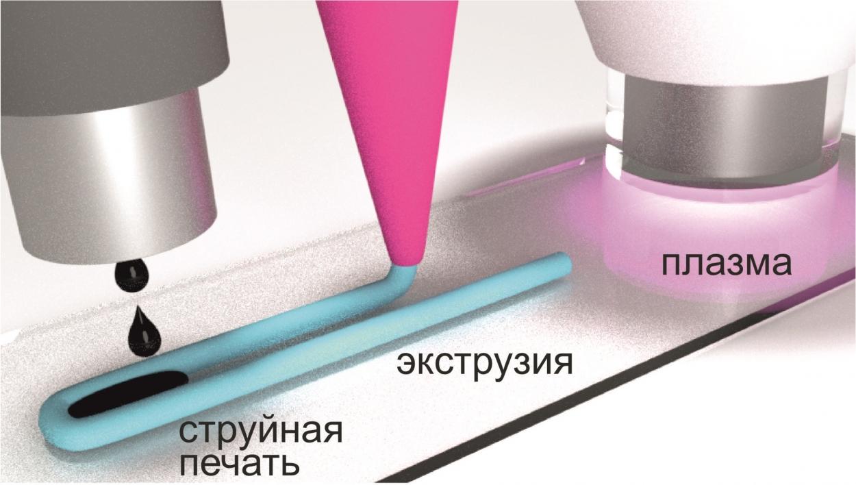 Технология гибридной 3D-печати NeuroPrint