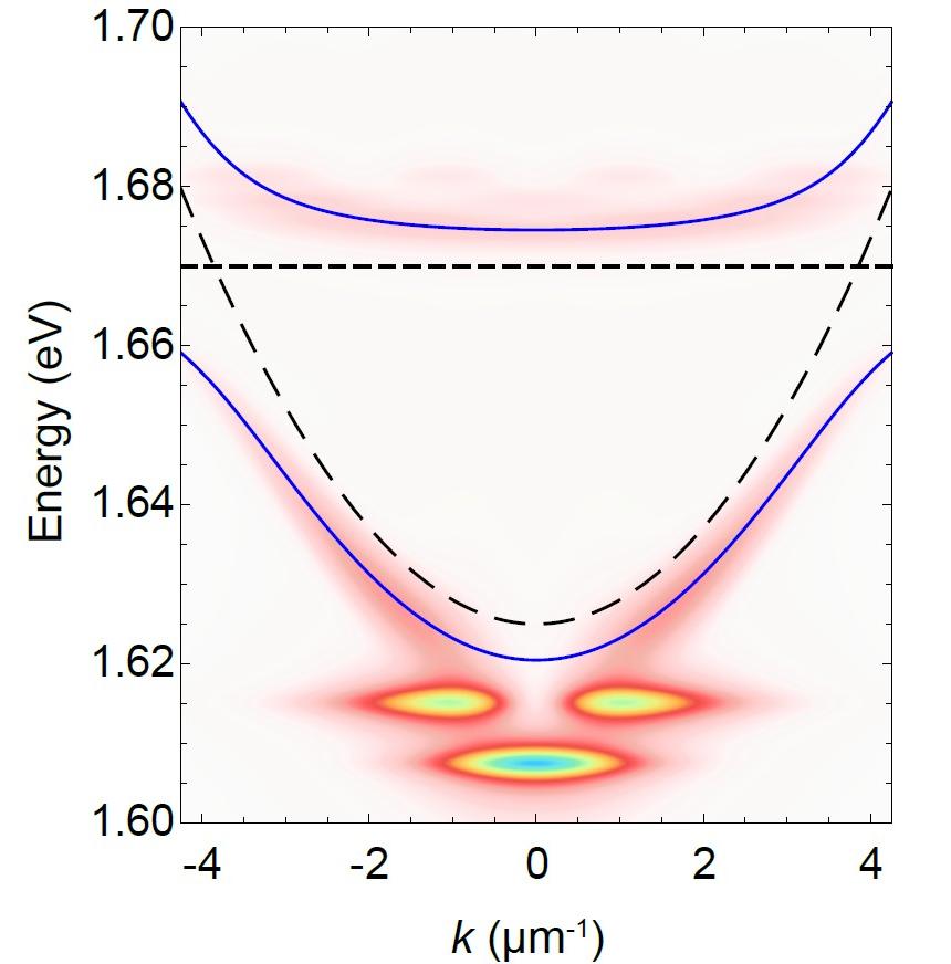 Результат теор. расчета распределения «жидкого света» в фазовом пространстве сверхтонкого двумерного кристалла. Яркие пятна — это бозе-эйнштейновские конденсаты экситонных поляритонов. Экспериментально они были обнаружены там, где предсказали ученые