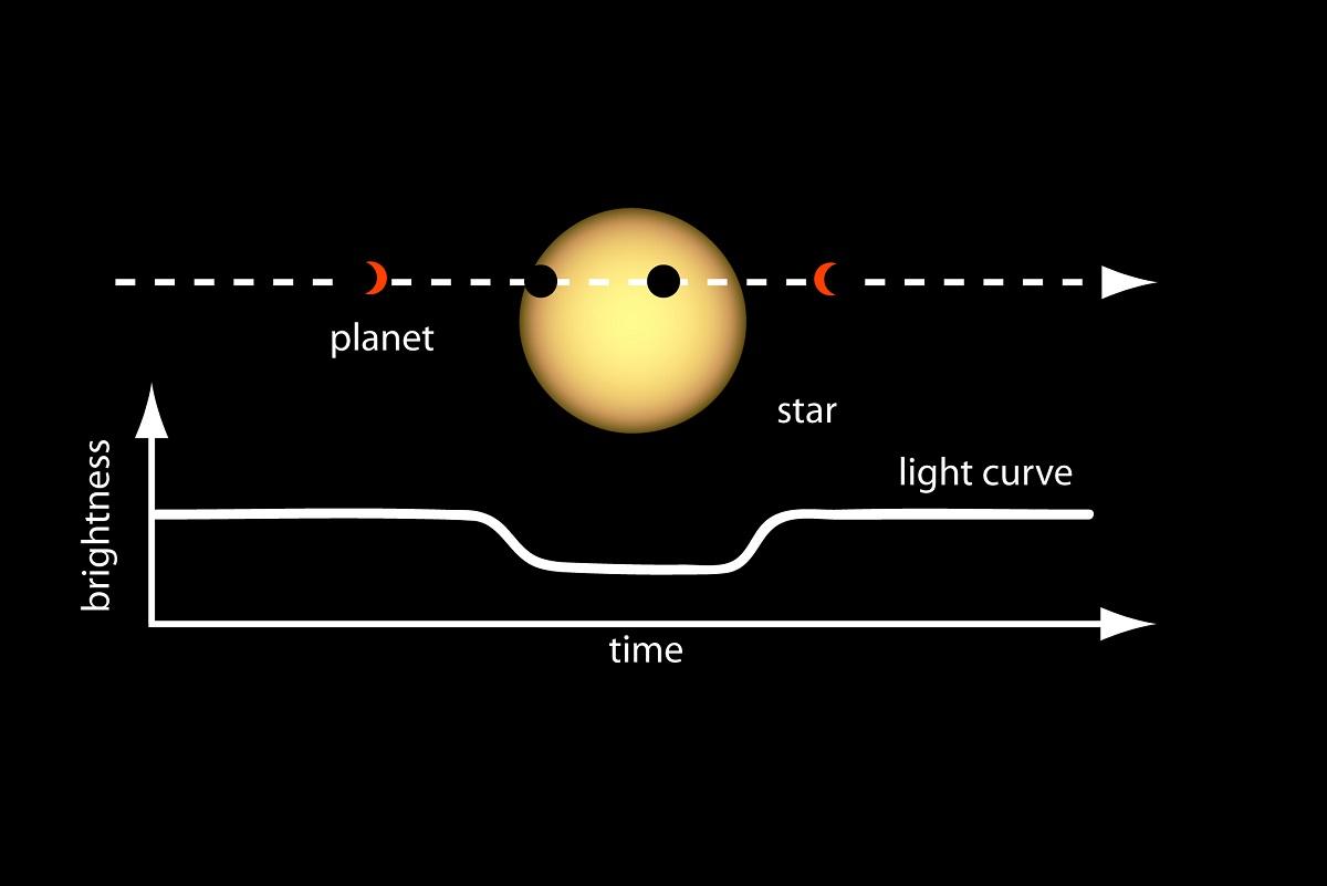Метод транзитной фотометрии, график показывает изменение светимости звезды при прохождении планеты по ее диску