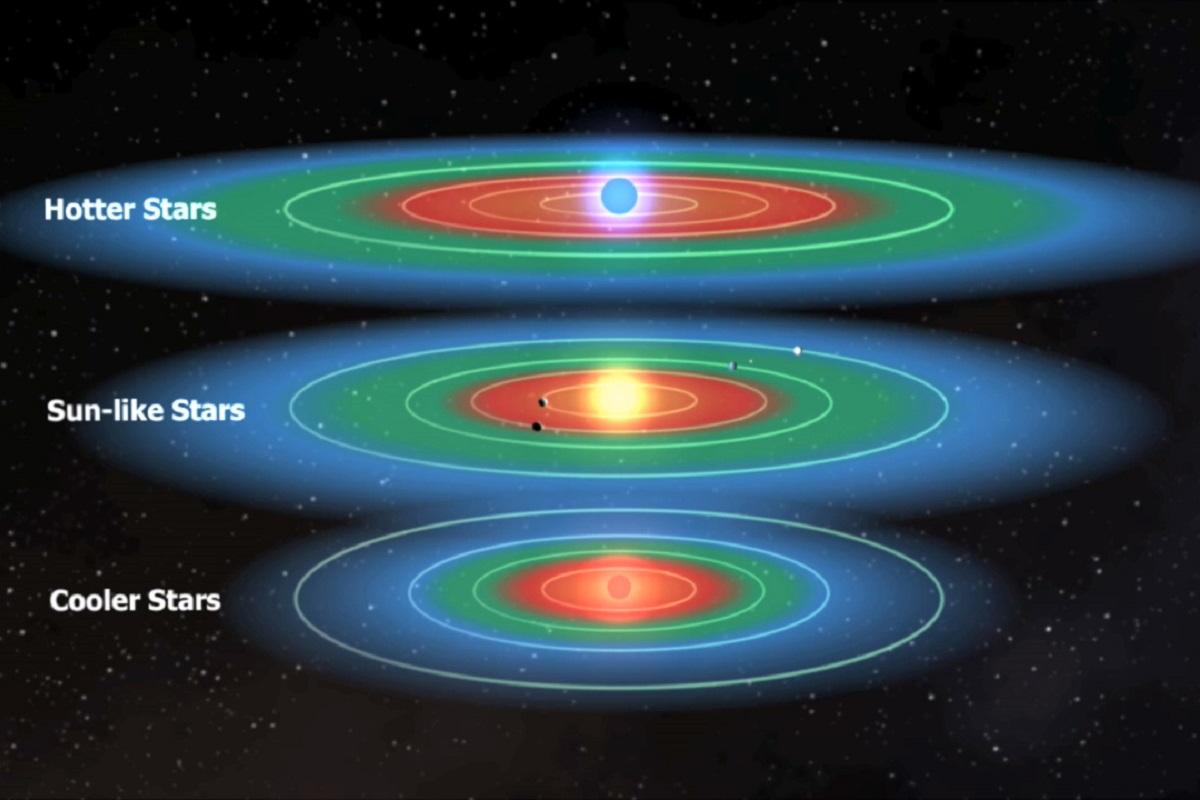 Зона обитаемости для звезд разного типа