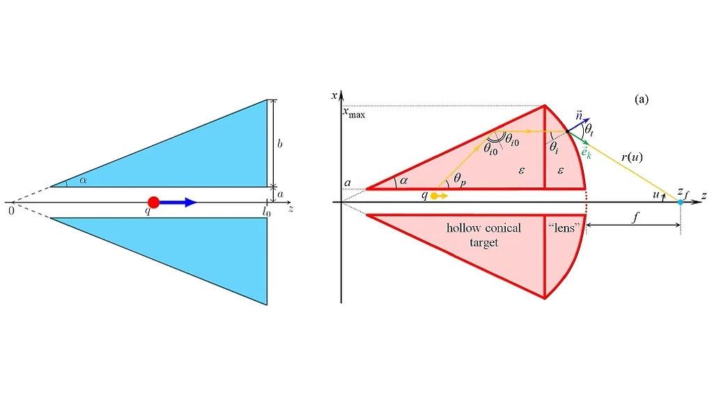 Геометрия конической мишени (слева) и концентратора на основе конической мишени (справа)