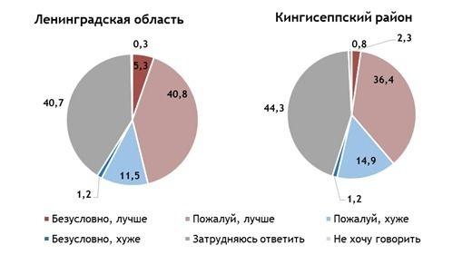 Экологическая ситуация в Ленинградской области vs в стране (%). Вопрос: «На ваш взгляд, экологическая ситуация в Ленинградской области лучше, хуже, чем в стране в целом?»