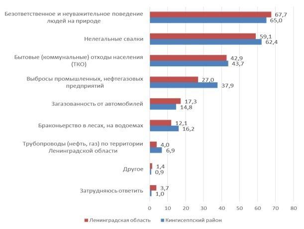Факторы, влияющие на экологическую ситуацию в Ленинградской области (%). Вопрос: «Какие факторы, на ваш взгляд, наиболее сильно влияют на экологическое состояние Ленинградской области?»