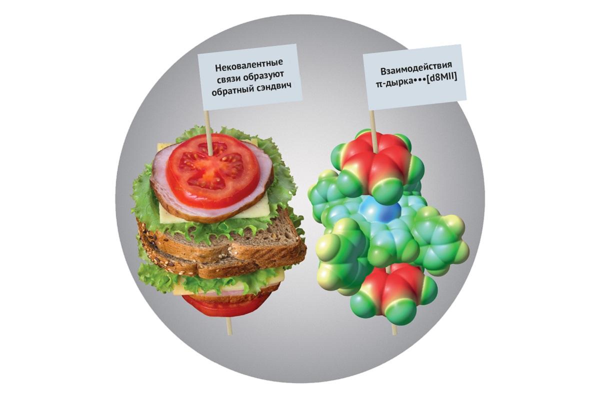 Cоединения металлов типа «обратный сэндвич». Размещен на фронтисписе журнала Angewandte Chemie International Edition, 2019