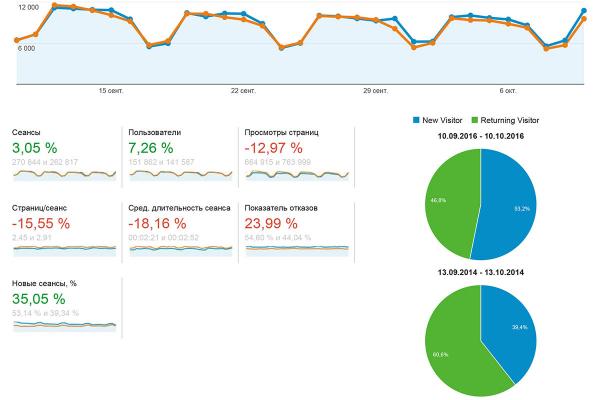 Динамика базовых показателей старого сайта: увеличение числа пользователей и сеансов, в том числе и новых, происходит на фоне уменьшения длительности сеанса и числа просмотренных страниц, а также роста отказов