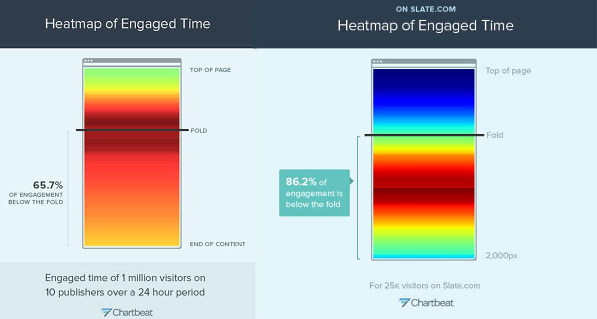Исследования Chartbeat и Slate: тепловая карта, на которой красный цвет указывает на наиболее читаемые части страниц